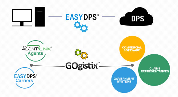 Visual representation of the data workflow on EasyDPS
